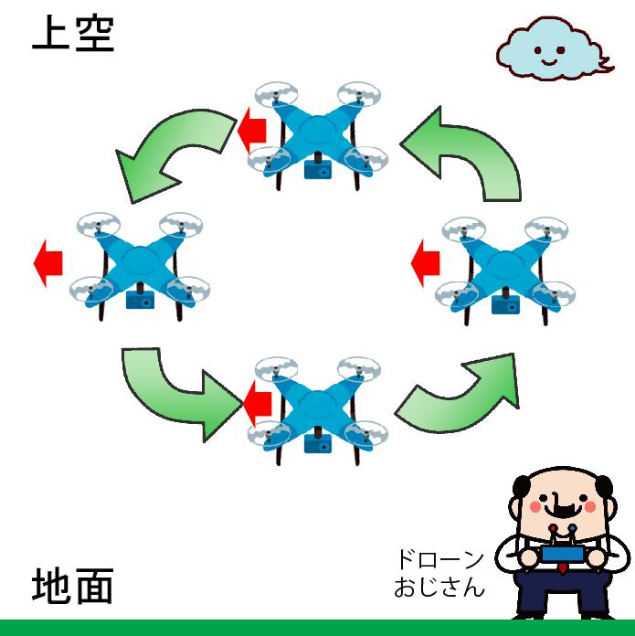 3次元の動きに挑戦!ドローン操縦が劇的に上達する訓練マニュアル