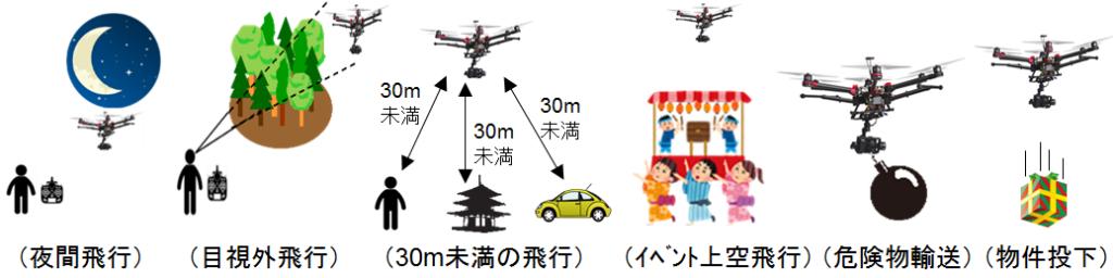 航空法以外も大切!ドローン運用に関わる6つの『法律』を理解しよう!