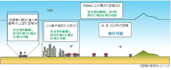 ドローンってどこで飛ばせるの?初心者が誤解しがちな航空法と飛行場所を徹底解説
