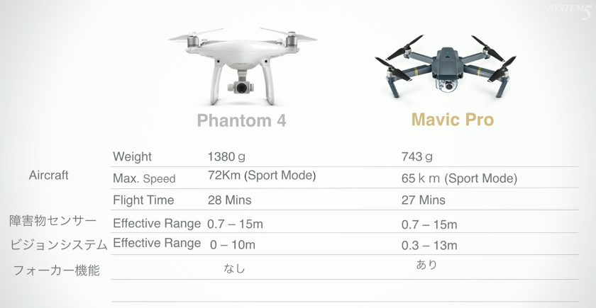 phantom4とMavic PRO(マーヴィック プロ)の違い