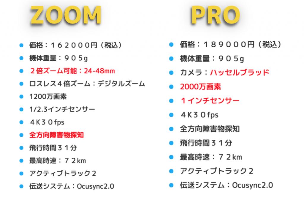 Mavic 2 proはPhantom4をコンパクトにした旅と趣味に最強ドローン