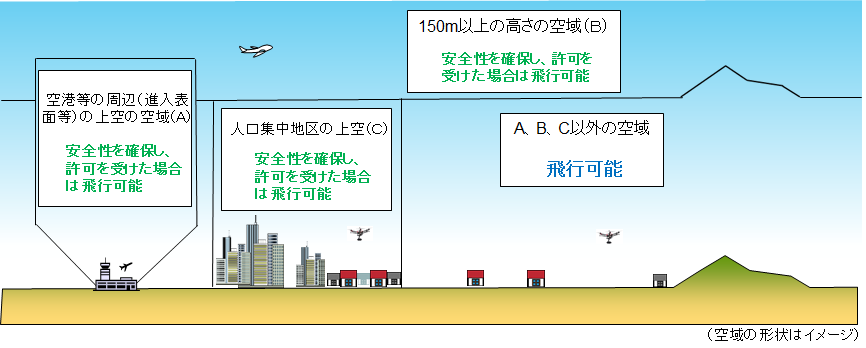 47都道府県別のドローンの規制状況と空撮可能な場所を探す方法まとめ【随時更新】