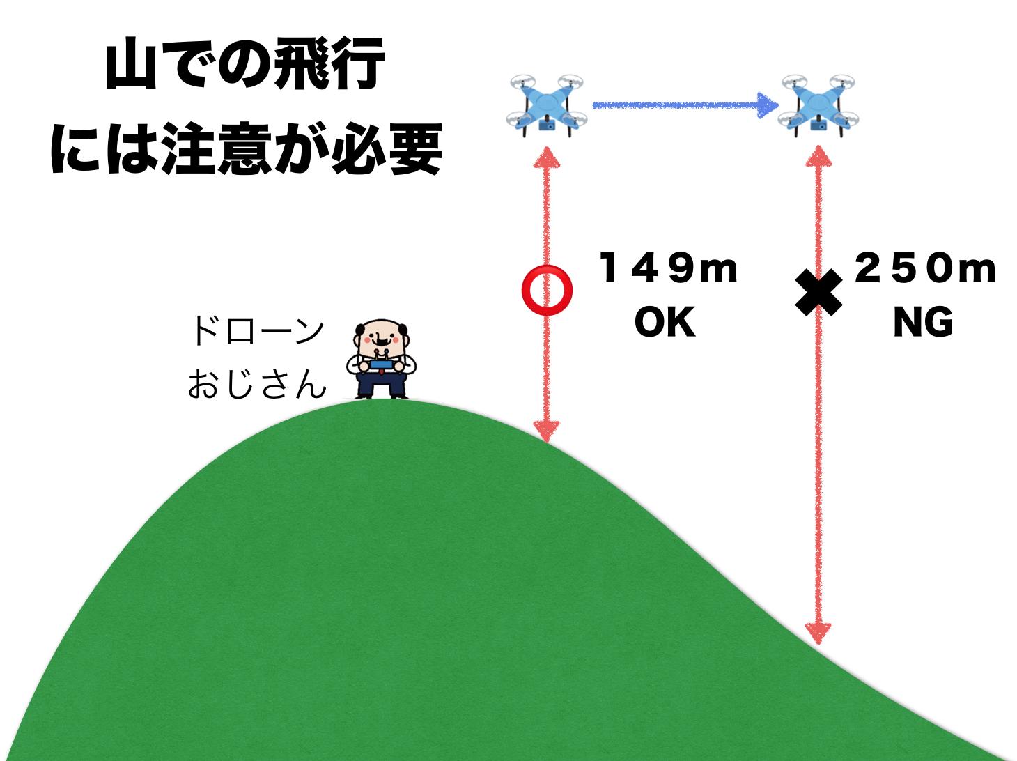 山でドローン空撮する上で知っておきたい3つのポイント(高度・許可・リスク)