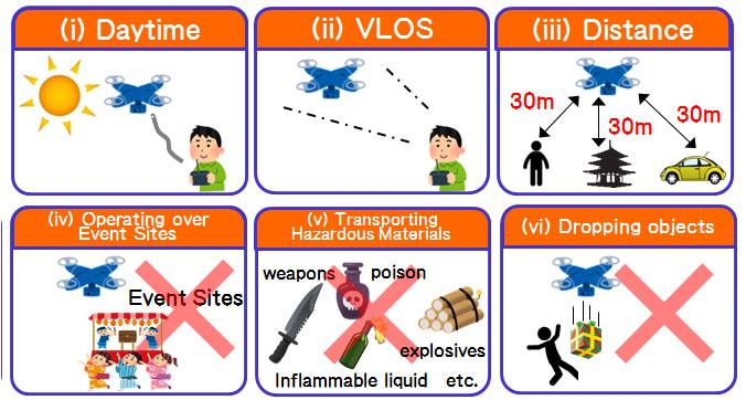 Drone guideline Japan. There are two laws you have to follow.ドローンを飛ばしたい訪日外国人の方に!
