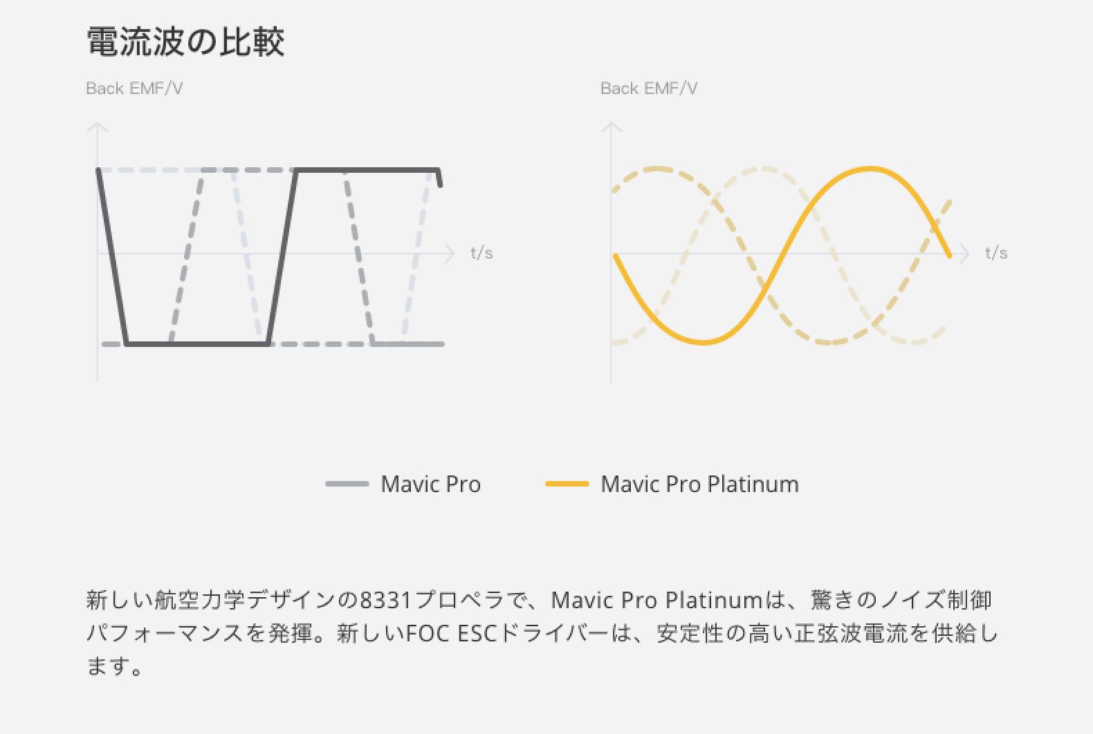 MAVIC PRO PLATINUM登場!従来と価格差15000円悩むならPhantom4advanceがおすすめ!