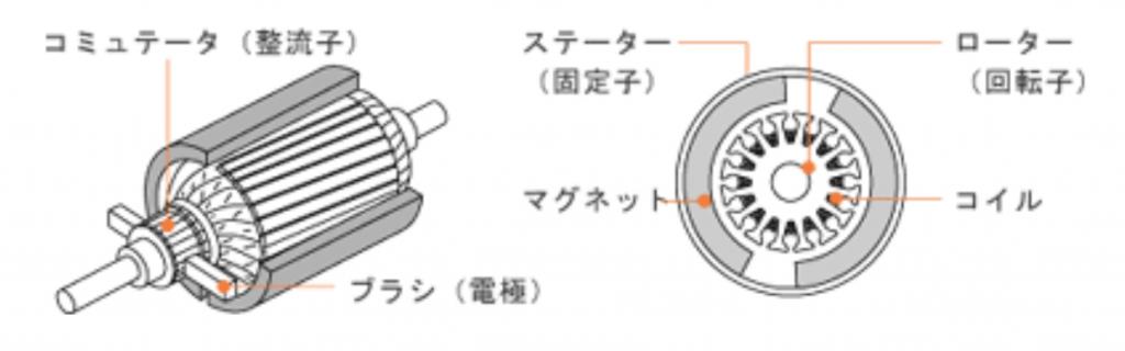ブラシレスモーター搭載のドローンを紹介!ブラシモーターの違いは?