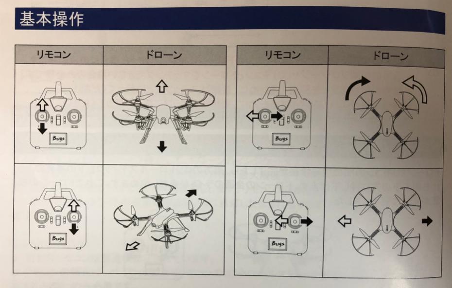 ドローンレース入門に1万円台で購入できる『BUGS3』がおすすめ!