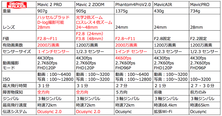 DJI『Mavic2Pro・ZOOM』VS『Phantom4Pro・MavicAIR』性能を徹底比較する!