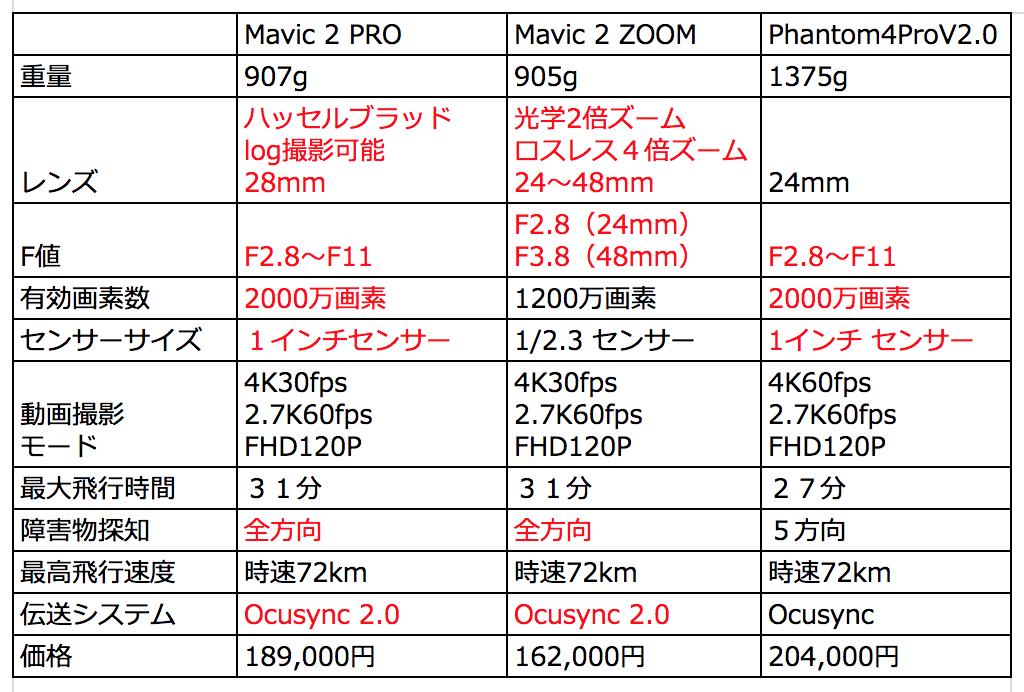 Phantom4Pro VS Mavic2PRO徹底検証!