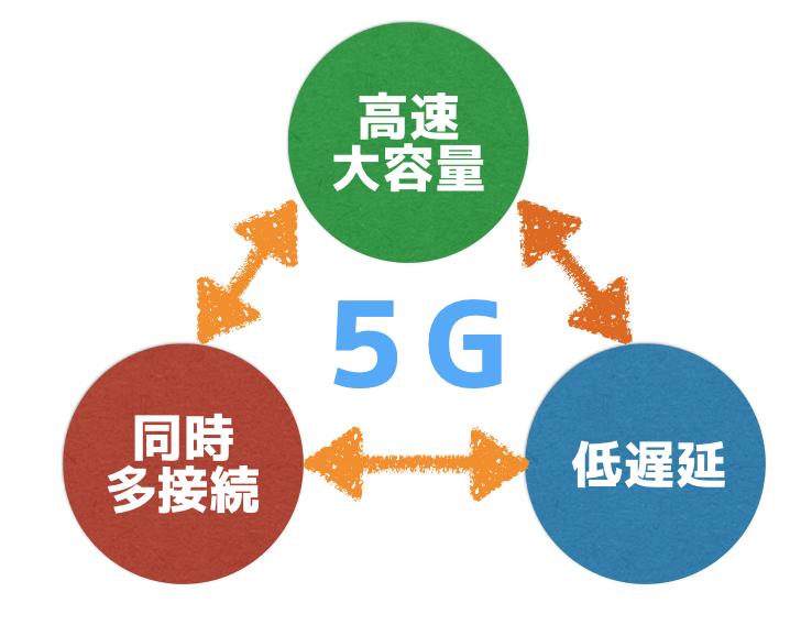 『5G革命』で実現できるテクノロジー(AI・ロボット)とは?
