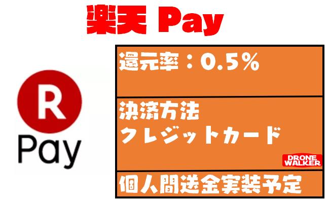 楽天ペイの使い方(クレジットカード登録・支払い方法)を紹介するぞっ!