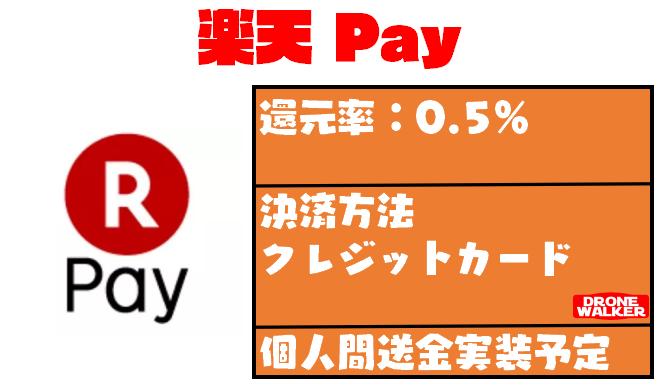 【最新版】『楽天Pay』で使えるお店・加盟店をまとめてみた