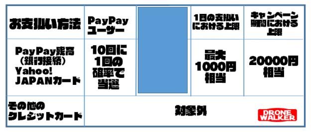 【2019年5月版】PayPay(ペイペイ)が使えるお店・加盟店をまとめてみた