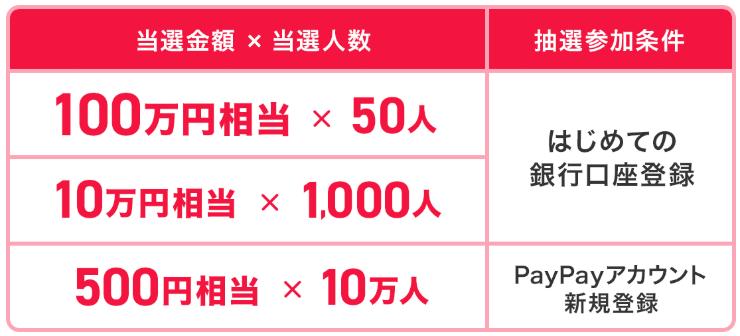 【注意点は2つ】ペイペイの銀行登録で100万円もらえちゃうキャンペーン