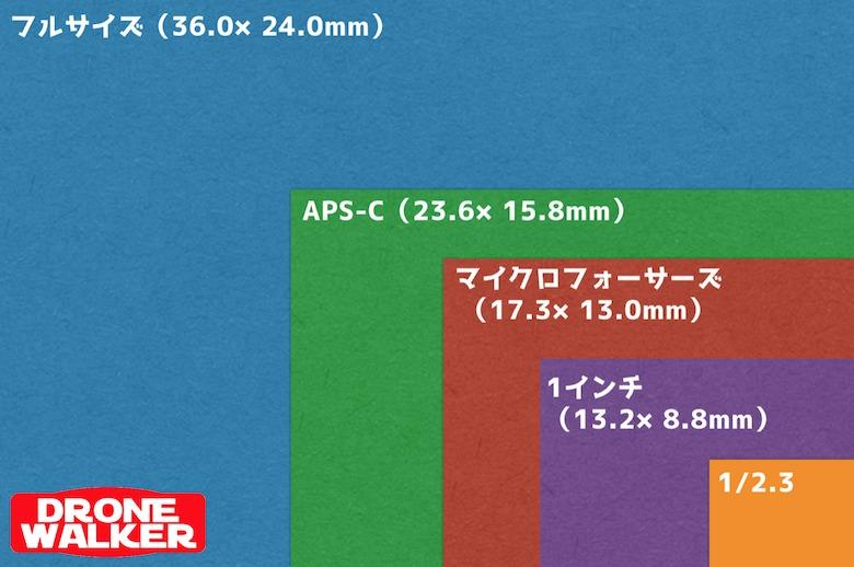 【SONY RX0 II】GoPro7やオズモポケットと比較してみた