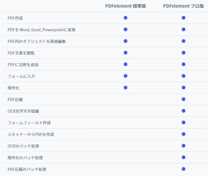 【無料版】PDFを編集できる『PDFelement 7』を使ってみてた。