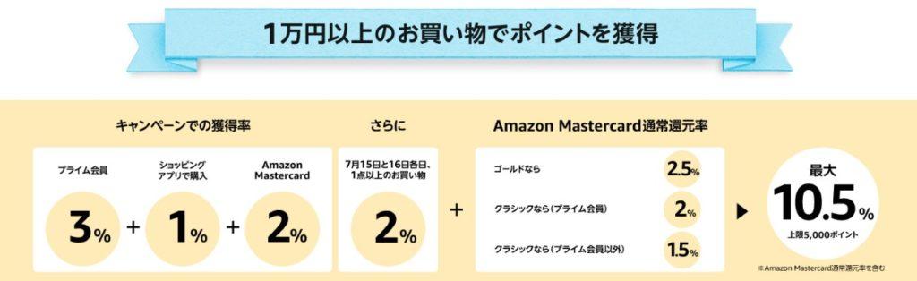 【2019年版】Amazonプライムデーを120%楽しむ方法