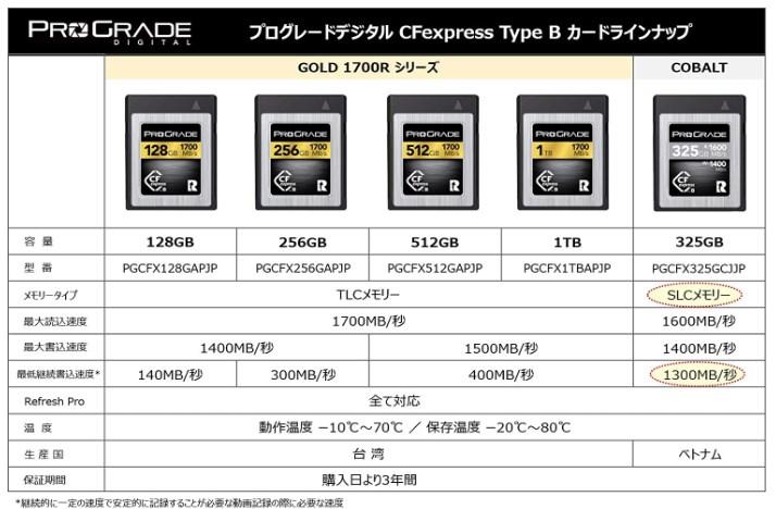 【8K動画に必須のメモリーカード】『ProGrade Digital CFexpress Type B COBALT カード』