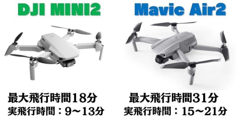 飛行時間の差は13分、バッテリーを効率よく回転させるならDJI MINI2